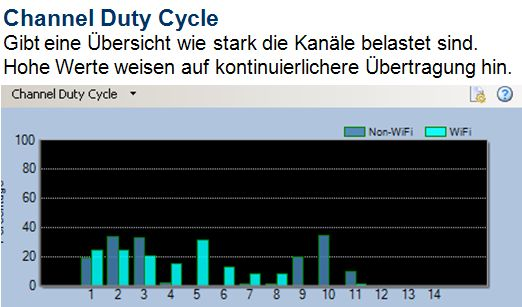 Spectrum Darstellung - Channel Duty Cycle