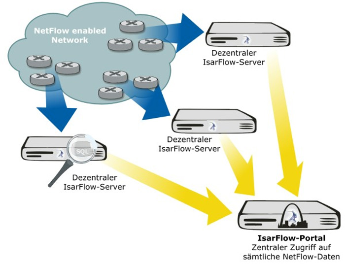 Distributed IsarFlow