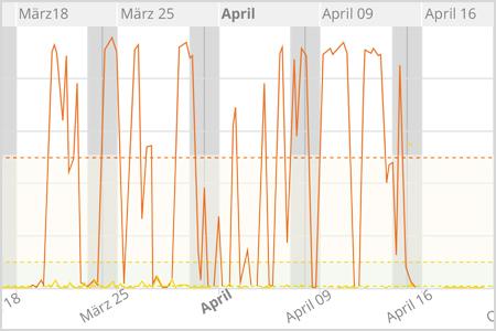 Das Netzwerk ist heute wieder langsam - iPerf & Co. als Netzwerk-Tachometer